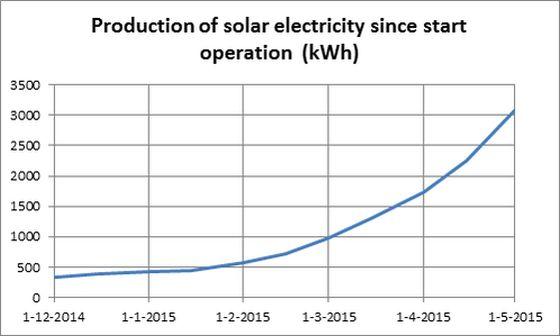"""Γράφημα εξέλιξης της παραγωγής ηλεκτρικής ενέργειας από τον """"ηλιακό δρόμο""""."""
