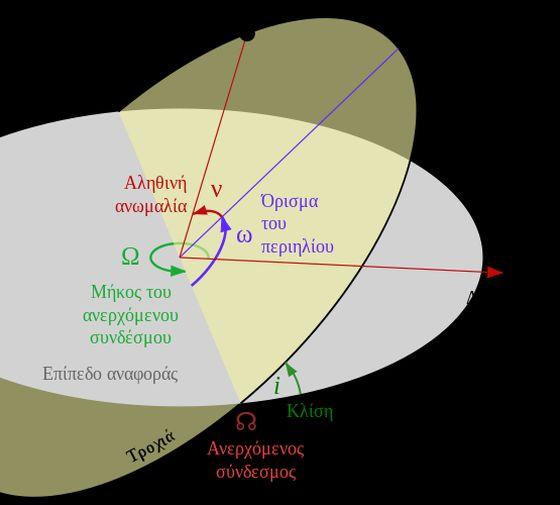 Τροχιακά Στοιχεία (Από el.wikipedia.org)