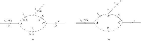 Διαγράμματα Feynman για τη διάσπαση του f0(1710)