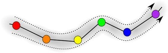 Αναπαράσταση μιας εργασίας σταθερής διαδοχικής μνήμης. Τα διαφορετικά στοιχεία πληροφοριών ή σχέδια μνήμης ε εμφανίζεται με διαφορετικά χρώματα. (AIP)