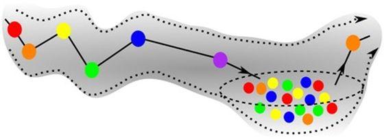 Αναπαράσταση που δείχνει μία παθολογική κατάσταση (ειδικότερα, της σχιζοφρένειας). Η αλληλουχία είναι ασταθής, η αρχική ακολουθία εισέρχεται σε μια χαοτική κοιλάδα. (AIP)