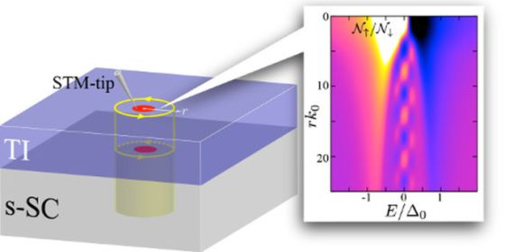 Σχηματική αναπαράσταση των σωμάτιων Majorana στον πυρήνα κβαντικής δίνης ενός τοπολογικού υπεραγωγού και η κατανομή πυκνότητας καταστάσεων των διεγέρσεων με βάση τους θεωρητικούς υπολογισμούς (Εικόνα από NIMS)