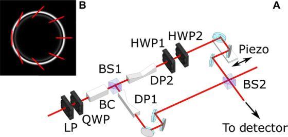 Η πειραματική διάταξη για την γενικευμένη συνολική στροφορμή του φωτός (από τη δημοσίευση - βλέπε τέλος κειμένου)