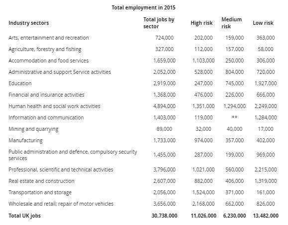 Πίνακας με τις εργασίες που έχουν υψηλό, μέσο και χαμηλό κίνδυνο αυτοματοποίησης (Έρευνα Deloitte)