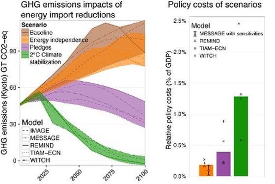 Μειώσεις εκπομπών αερίων του θερμοκηπίου και κόστη από πολιτικές που εστιάζουν στην ενέργεια ή στην κλιματική αλλαγή (Από τη μελέτη)
