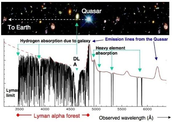 20161115_from-quasar-to-earth-Lyman-a forest560