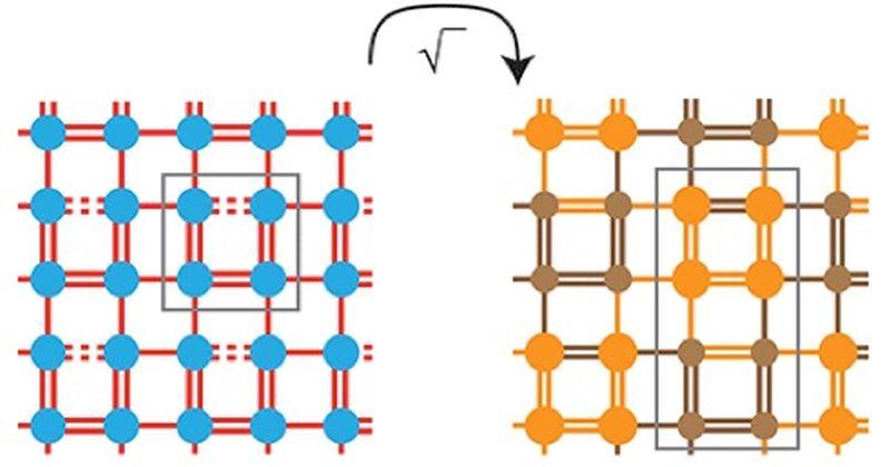 Φυσική Συμπυκνωμένης Ύλης: Όταν μια τετραγωνική ρίζα ενός πλέγματος οδηγεί σε τοπολογικές καταστάσεις
