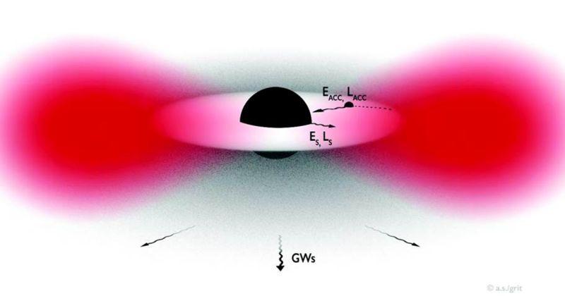 Σκοτεινή Ύλη: Οι ανιχνευτές βαρυτικών κυμάτων θα μπορούσαν να ρίξουν φως στη Σκοτεινή Ύλη
