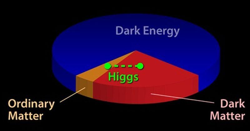 Σκοτεινή Ύλη: Συνδέοντας το σωμάτιο του Higgs με την Σκοτεινή Ύλη
