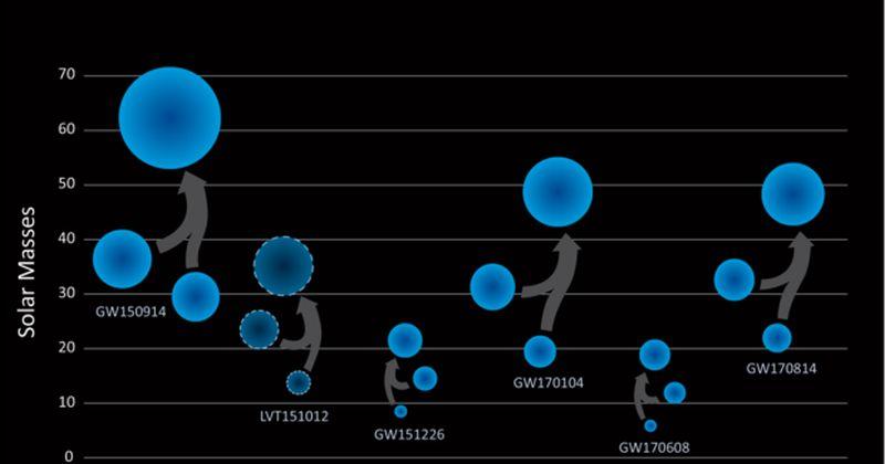 Βαρυτικά κύματα: Από τα LIGO και Virgo ανακοινώθηκε η ανίχνευση της νέας συγχώνευσης ζεύγους μελανών οπών