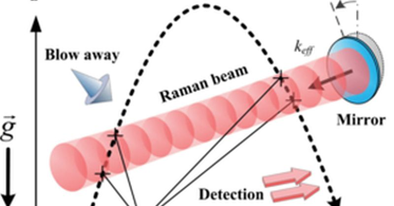 Κβαντικός μετρητής κλίσης με συμβολομετρία ατόμου μετράει ελάχιστες αλλαγές στην επιφάνειας της Γης