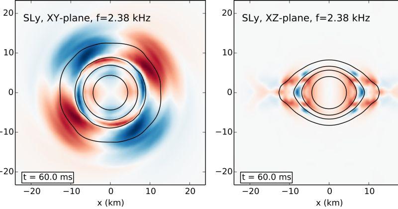 Νέο μηχανισμό εκπομπής βαρυτικών κυμάτων μετά τη συγχώνευση δύο αστέρων νετρονίων αποκαλύπτουν επιστήμονες