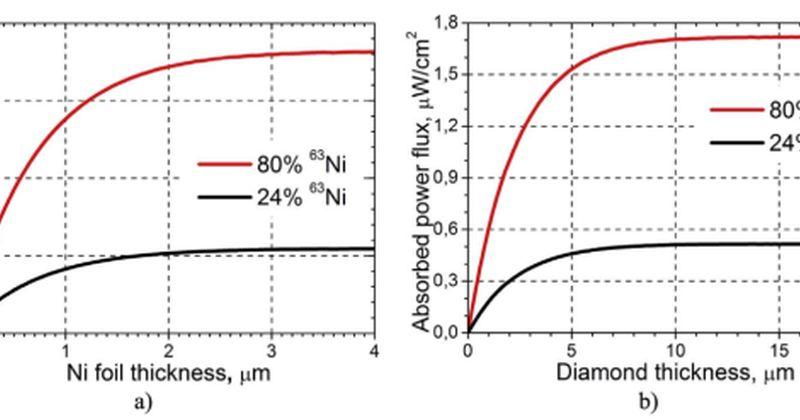 Πρωτότυπη πυρηνική μπαταρία έχει 10 φορές περισσότερη ισχύ – υποστηρίζουν οι επιστήμονες [μέρος δεύτερο – το πρωτότυπο]