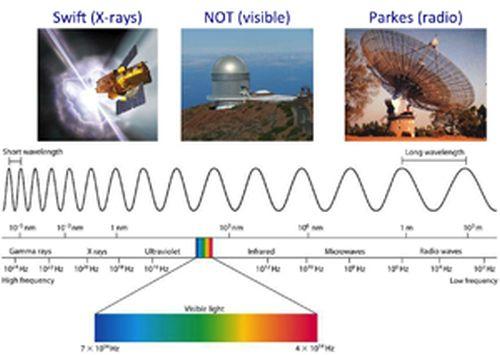 Τηλεσκόπια που χρησιμοποιήθηκαν μεταξύ άλλων στις διάφορες περιοχές του ηλεκτρομαγνητικού φάσματος