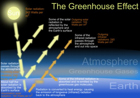 20150226_The_green_house_effect550