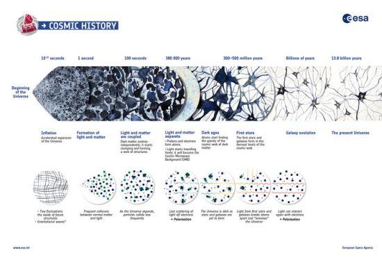 Η ιστορία του Σύμπαντος (πηγή: ESA)