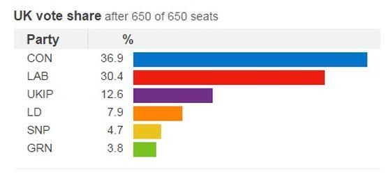 Αποτελέσματα των εκλογών στο Ηνωμένο Βασίλειο, όπως παρουσιάζονται στην ιστοσελίδα του BBC.