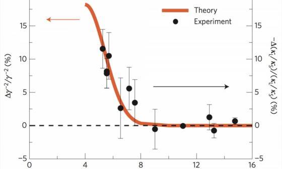 Υπολογισμός της κίνησης των ακουστικών φωνονίων μέσα σε ημιαγωγό αντιμονιούχου ινδίου μέσα σε μαγνητικό πεδίο. Οι υπολογισμοί εξήγησαν τα πειραματικά δεδομένα και έδειξαν για πρώτη φορά ότι αυτά τα στοιχειώδη σωμάτια έχουν μαγνητικές ιδιότητες. (Credit: Ohio State)