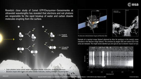 Η Rosetta αποκαλύπτει διεργασίες στην κόμη του κομήτη