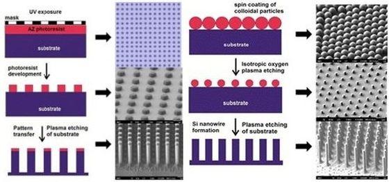Εικόνα 1.α.1: Κατασκευή νανοκιόνων με οπτική λιθογραφία και εγχάραξη σε κρυογενικές συνθήκες Εικόνα 1.α.2: Κατασκευή νανοκιόνων με αυτοοργάνωση κολλοειδών σφαιριδίων και εγχάραξη σε κρυογενικές συνθήκες