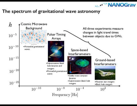20160225_spectrum-of-grav-waves560