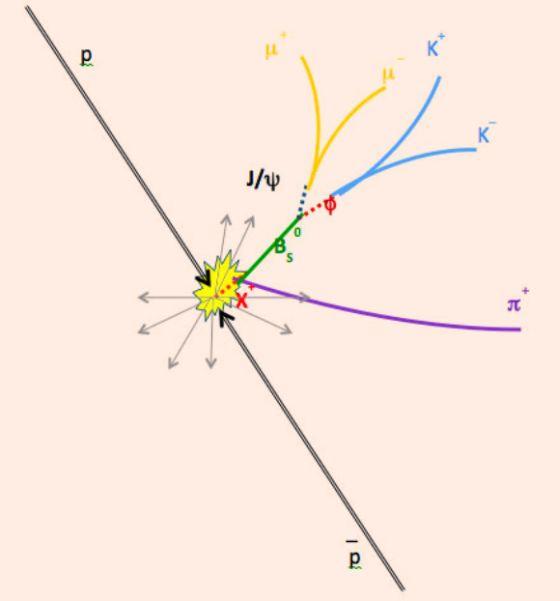 Σχηματική αναπαράσταση της παραγωγής του X(5568) με μια γρήγορη διάσπαση σε ένα Bs μεσόνιο και ένα pi μεσόνιο και τις διασπάσεις που επακολουθούν.