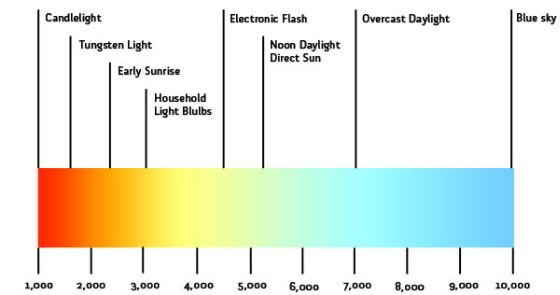 Θερμοκρασία και χρώμα φωτός