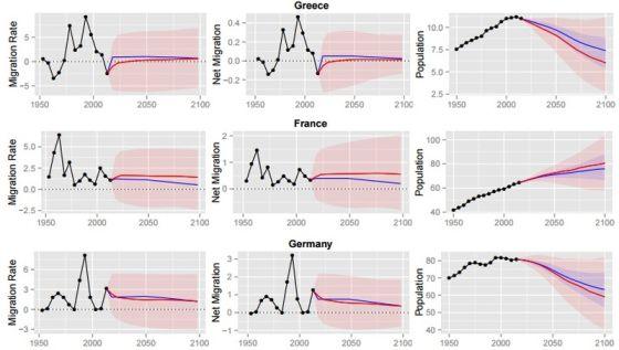 Γραφήματα για τρεις Ευρωπαϊκές χώρες: Ελλάδα, Γαλλία και Γερμανία (από τη μελέτη)