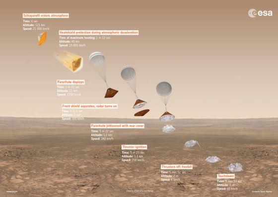 Η ακολουθία καθόδου του Schiaparelli (Εικόνα ESA)