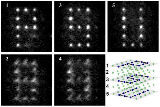Κβαντικές λειτουργίες μεμονωμένων ατόμων με μοτίβα P - S - U σε τρια διαφορετικά επίπεδα στοιβαγμένα σε μια κυβική διευθέτηση (Εικόνα από David Weiss lab, Penn State University)