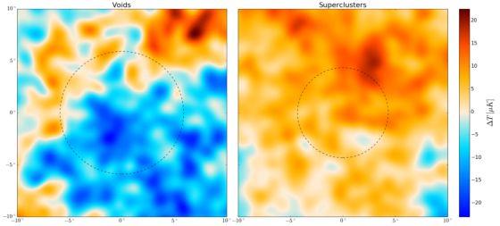 Κενά και υπερσμήνη σε τμήματα του χάρτη της Κοσμικής Μικροκυματικής Ακτινοβολίας Υποβάθρου. Τα φωτόνια της Ακτινοβολίας που περνούν από κενά εμφανίζονται ελαφρώς ψυχρότερα από το μέσο όρο (αριστερό τμήμα της εικόνας), ενώ αυτά που περνούν από υπερσμήνη εμφανίζονται ελαφρώς θερμότερα (δεξιό τμήμα της εικόνας). Σε κύκλους οι περιοχές όπου τα φαινόμενο αναμένεται να είναι σημαντικό.