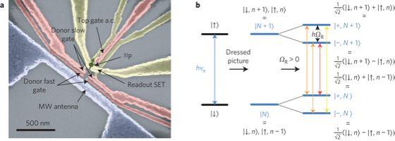 (a) Εικόνα από ηλεκτρονικό μικροσκόπιο σάρωσης μιας συσκευής παρόμοιας με αυτή που χρησιμοποιήθηκε για τις μετρήσεις (b) Ενεργειακό διάγραμμα