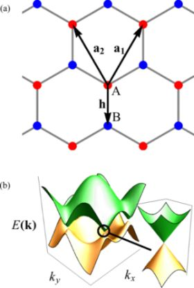 20161201_Lattice geometry of graphene - band structure280