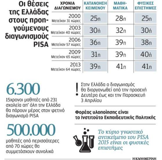 Μια συνολική απεικόνιση της ελληνικής συμμετοχής στην έρευνα του ΟΟΣΑ, PISA 2015. (Πηγή: Εφημερίδα Η ΚΑΘΗΜΕΡΙΝΗ)
