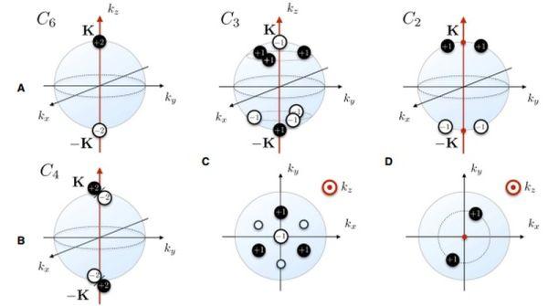 Σχηματική δομή του spin των σημειακών κόμβων Majorana σε υπεραγωγό