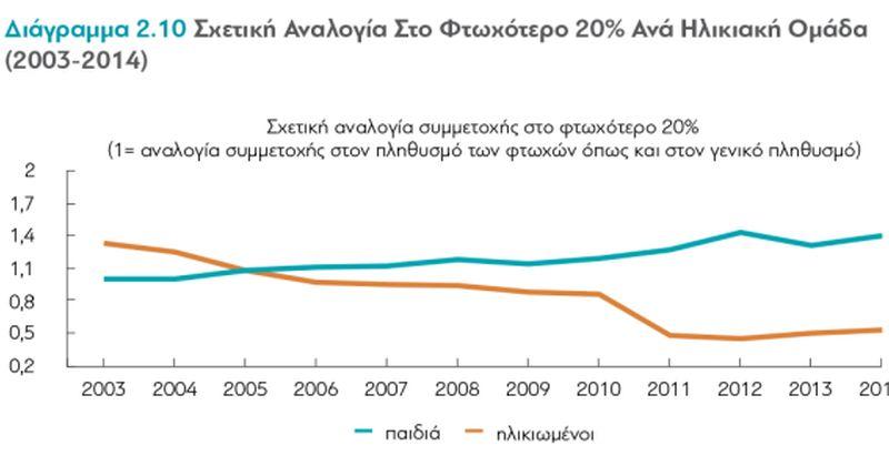 Έρευνα: Οι Επιπτώσεις Της Κρίσης Στα Εισοδήματα Των Ελλήνων – Α' μέρος