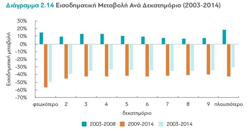 Έρευνα: Οι Επιπτώσεις Της Κρίσης Στα Εισοδήματα Των Ελλήνων – Β' μέρος