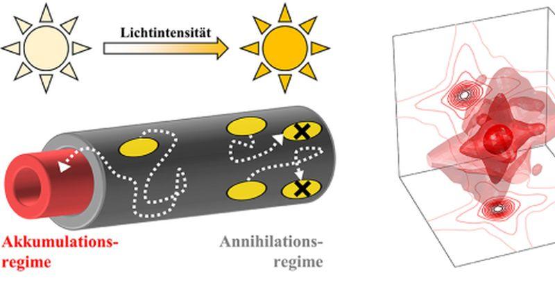 Νέες μέθοδοι παρατήρησης της ροής ενέργειας σε νανοκλίμακα που μπορεί να βελτιώσουν τα φωτοβολταϊκά