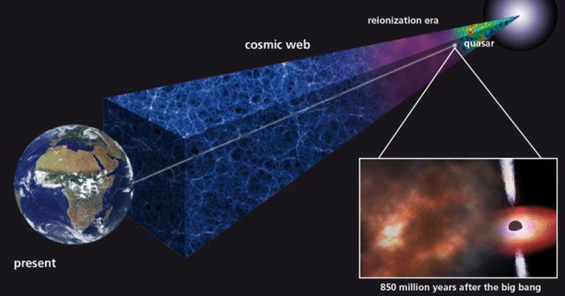 Αρχαίο νέφος αερίου δείχνει ότι τα πρώτα άστρα πρέπει να έχουν διαμορφωθεί πολύ γρήγορα