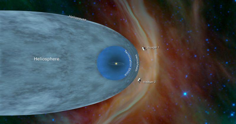 Ο Voyager 2 φωτίζει ακόμη περισσότερο το σύνορο της ηλιόσφαιρας και του διαστρικού διαστήματος