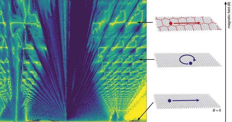 Ερευνητές ανακαλύπτουν νέα οικογένεια οιονεί σωματίων σε υλικά με βάση το γραφένιο