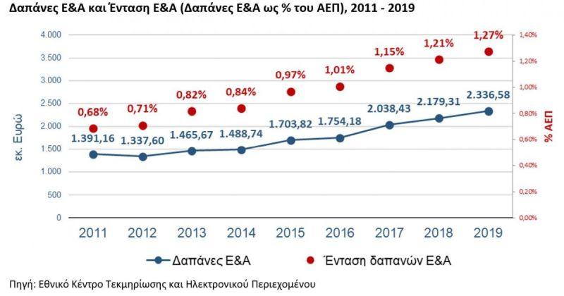Αυξήθηκε το ποσοστό δαπανών για Έρευνα και Ανάπτυξη το 2019 στην Ελλάδα